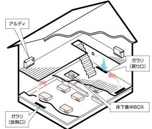 床下蓄熱暖房イメージ図