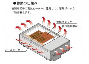 蓄熱暖房機イメージ