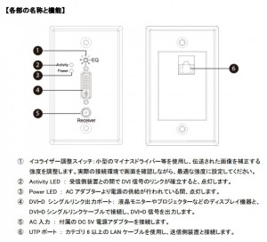 DVIEX-WP-UTPACT-RX説明図