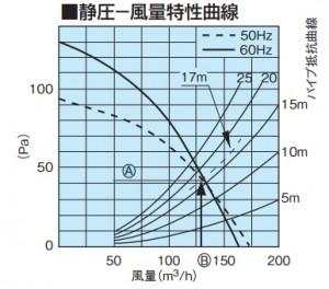静圧ー風量特性曲線