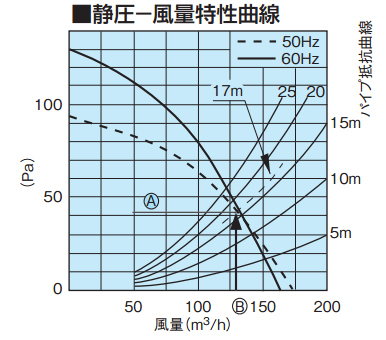 ダクト式換気扇の圧力損失計算(簡略法)と静圧ー風量特性曲線の見方