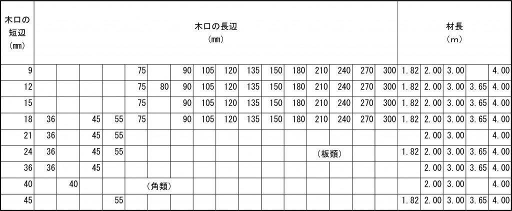 下地用製材標準寸法規格一覧