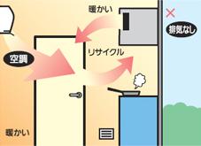 室内循環の概要