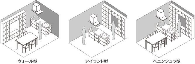 kitchenlayouttype