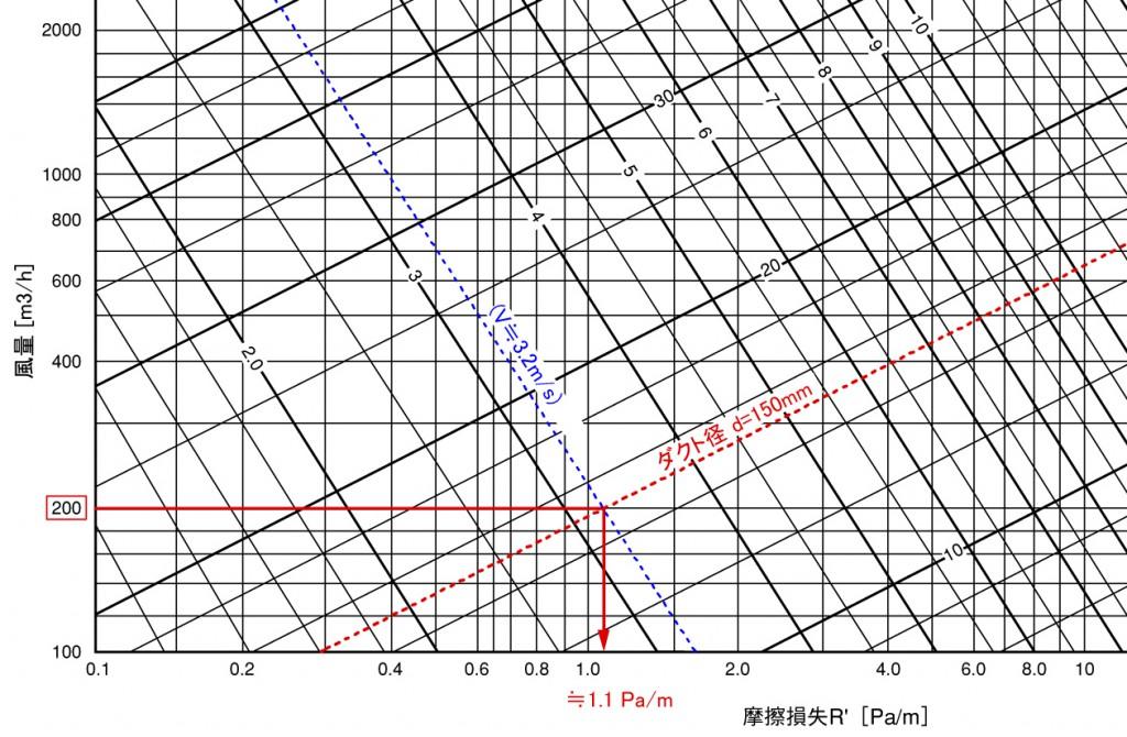 摩擦抵抗線図(例)