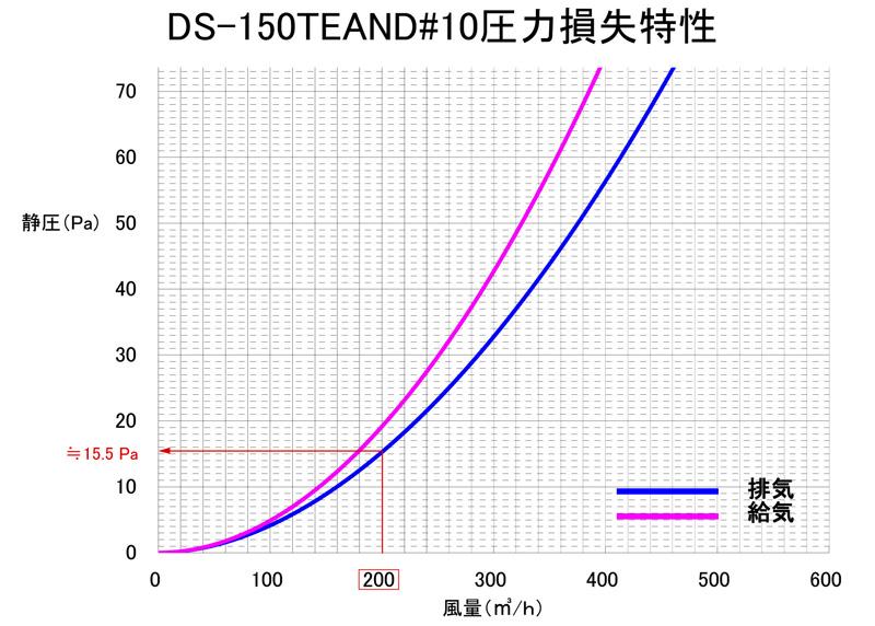 DS-150TEAND-10圧力損失特性