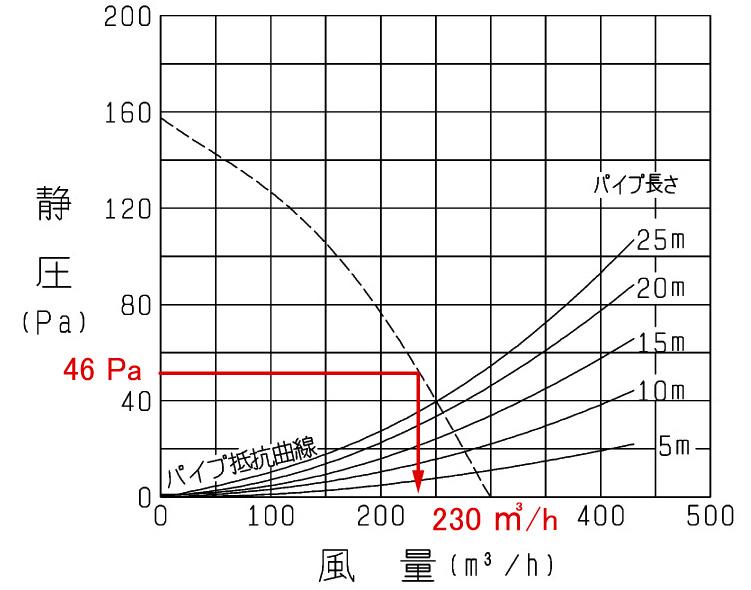 vd-18zx10-c送風特性