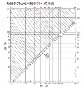 矩形ダクト→円形ダクト換算表