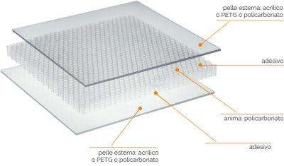 ベンコアの構造